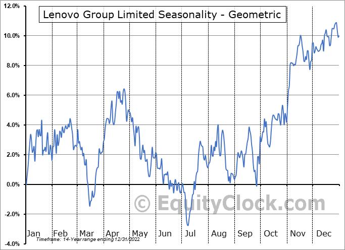 Lenovo Group Limited (OTCMKT:LNVGY) Seasonality