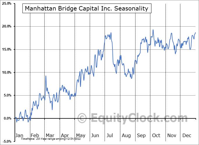 Manhattan Bridge Capital Inc. (NASD:LOAN) Seasonality