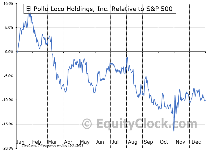 LOCO Relative to the S&P 500