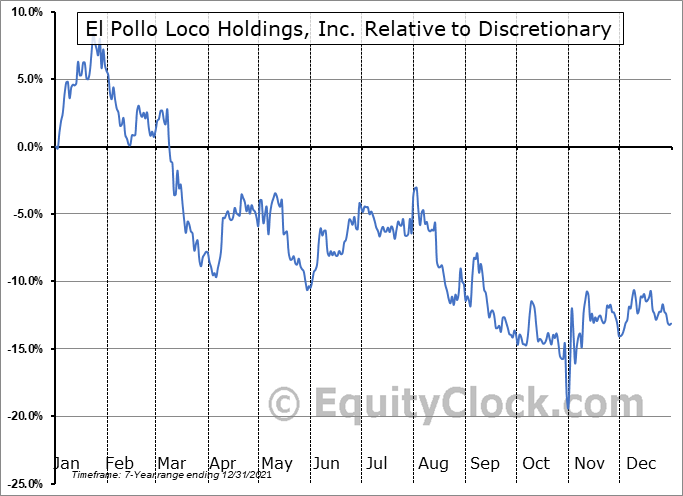 LOCO Relative to the Sector