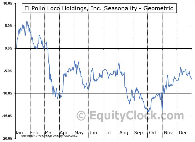 El Pollo Loco Holdings, Inc. (NASD:LOCO) Seasonality