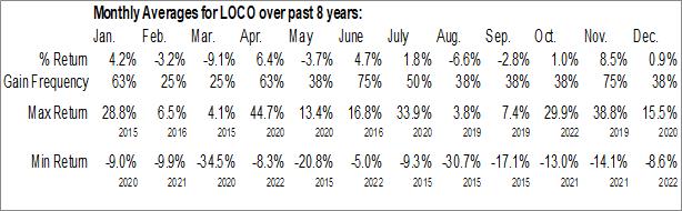 Monthly Seasonal El Pollo Loco Holdings, Inc. (NASD:LOCO)