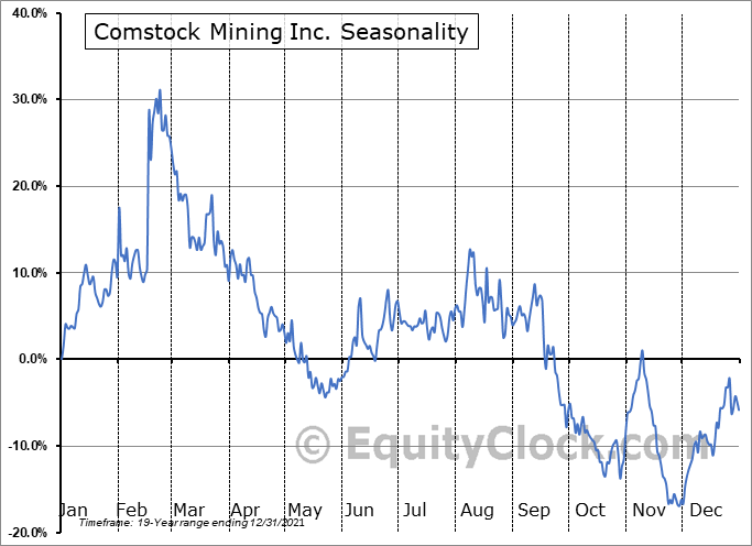 Comstock Mining Inc. (AMEX:LODE) Seasonality