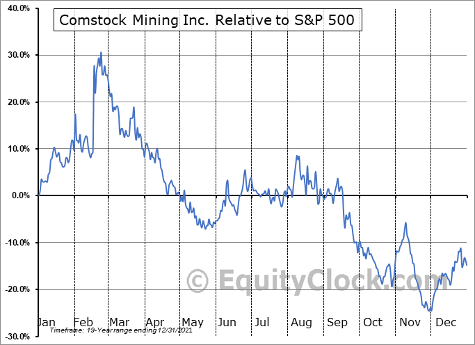 LODE Relative to the S&P 500