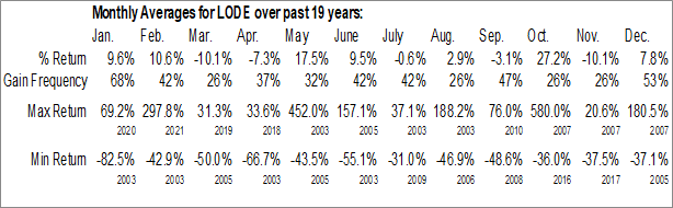 Monthly Seasonal Comstock Mining Inc. (AMEX:LODE)