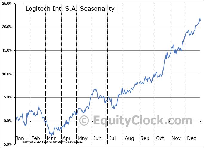 Logitech International S.A. Seasonal Chart
