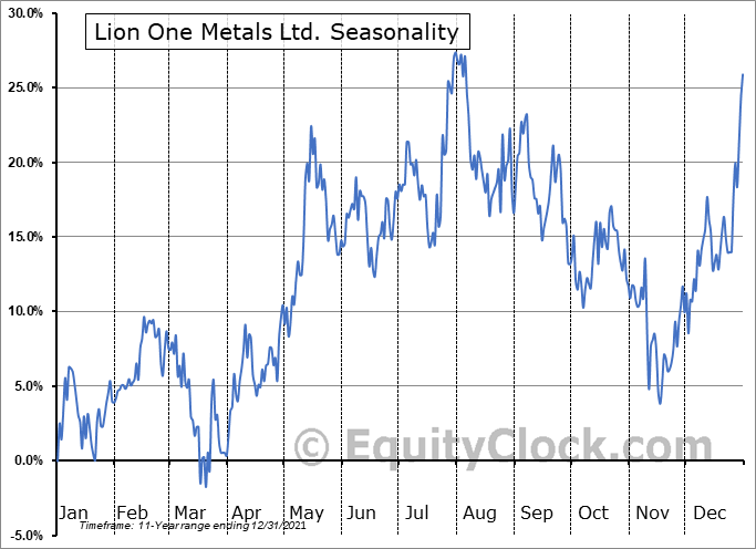 Lion One Metals Ltd. (OTCMKT:LOMLF) Seasonality
