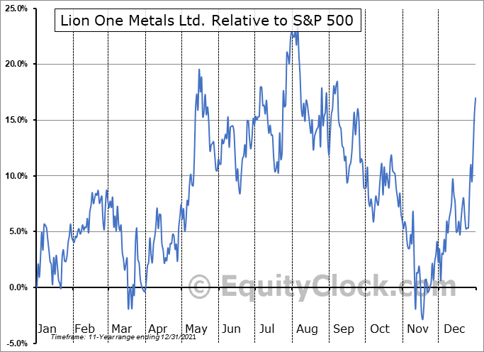 LOMLF Relative to the S&P 500
