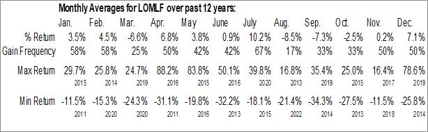 Monthly Seasonal Lion One Metals Ltd. (OTCMKT:LOMLF)