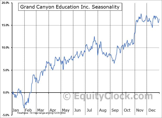 Grand Canyon Education Inc. (NASD:LOPE) Seasonal Chart