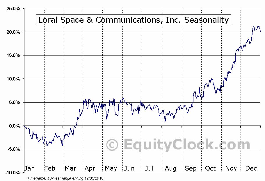 Loral Space & Communications, Inc. (NASD:LORL) Seasonal Chart
