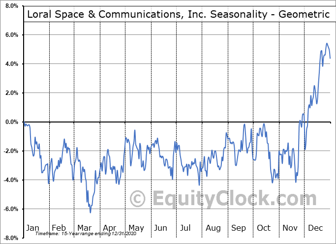 Loral Space & Communications, Inc. (NASD:LORL) Seasonality