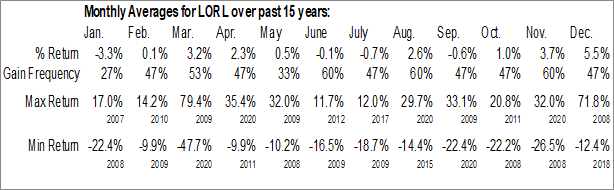 Monthly Seasonal Loral Space & Communications, Inc. (NASD:LORL)