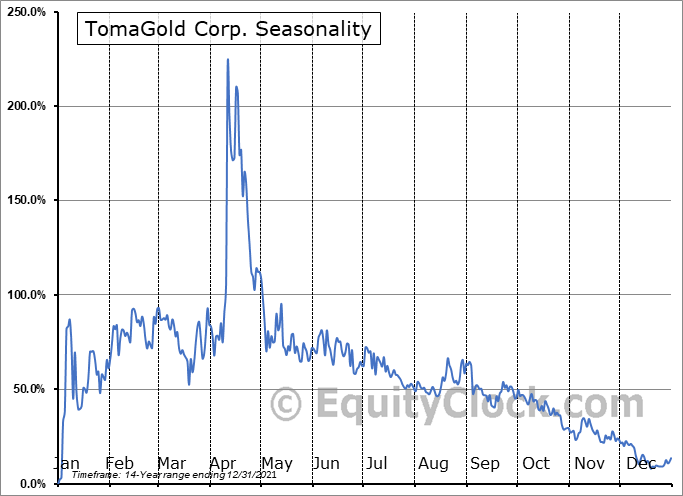 TomaGold Corp. (TSXV:LOT.V) Seasonality