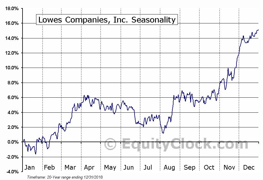 Lowe's Companies, Inc.  (NYSE:LOW) Seasonal Chart