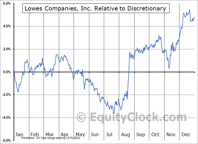 LOW Relative to the Sector