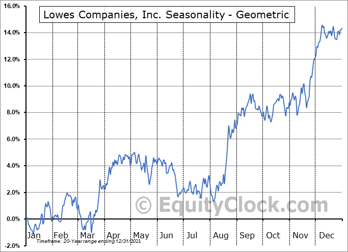 Lowes Companies, Inc. (NYSE:LOW) Seasonality