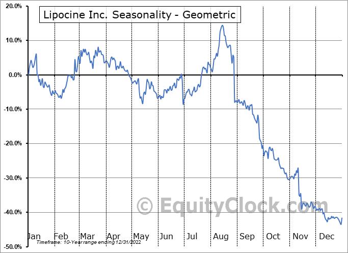 Lipocine Inc. (NASD:LPCN) Seasonality