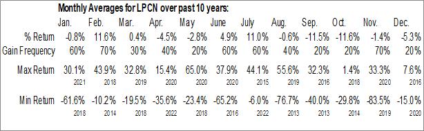 Monthly Seasonal Lipocine Inc. (NASD:LPCN)