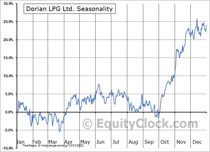 Dorian LPG Ltd. Seasonal Chart