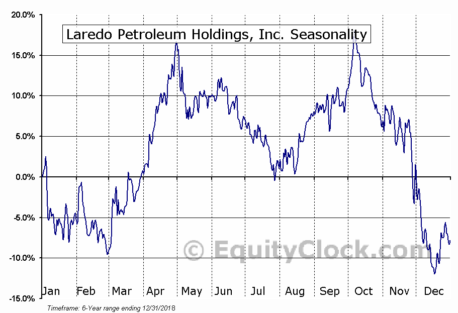 Laredo Petroleum Holdings, Inc. (NYSE:LPI) Seasonal Chart