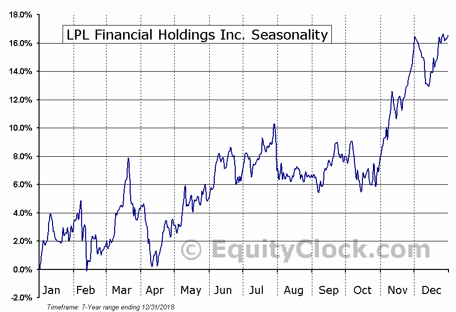 LPL Financial Holdings Inc. (NASD:LPLA) Seasonal Chart
