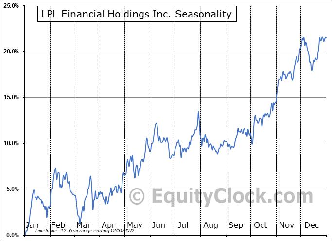 LPL Financial Holdings Inc. (NASD:LPLA) Seasonal Chart