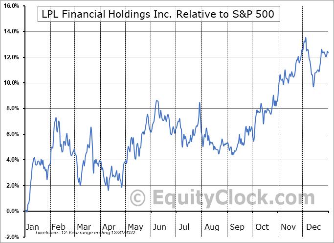 LPLA Relative to the S&P 500