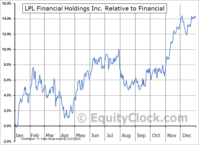 LPLA Relative to the Sector