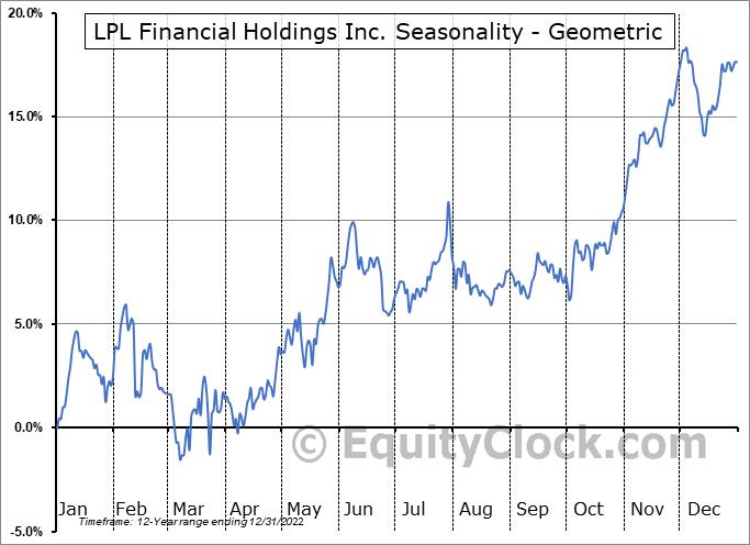 LPL Financial Holdings Inc. (NASD:LPLA) Seasonality