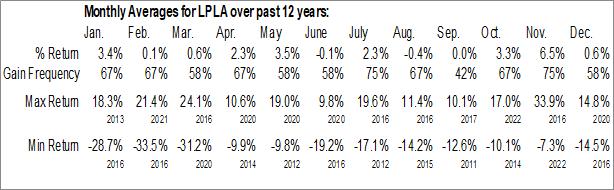 Monthly Seasonal LPL Financial Holdings Inc. (NASD:LPLA)