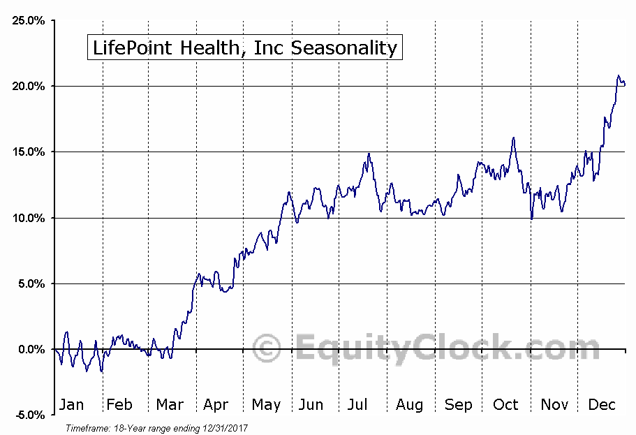 LifePoint Health, Inc (NASD:LPNT) Seasonal Chart