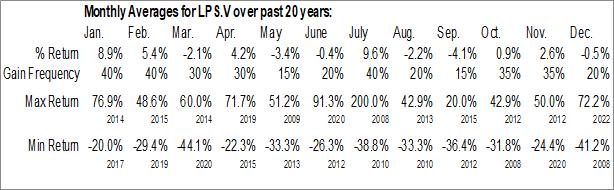 Monthly Seasonal Legend Power Systems Inc. (TSXV:LPS.V)