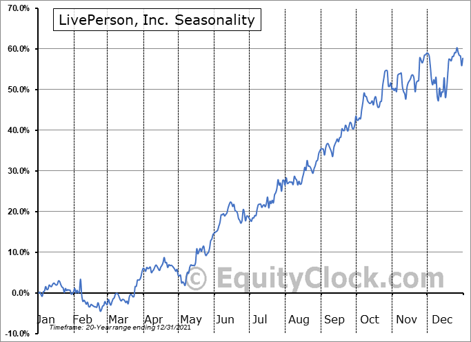 LivePerson, Inc. (NASD:LPSN) Seasonal Chart