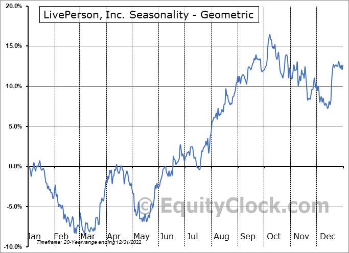 LivePerson, Inc. (NASD:LPSN) Seasonality