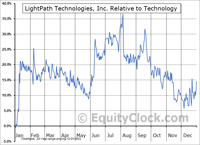 LPTH Relative to the Sector