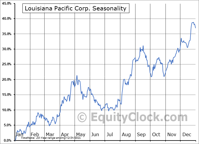 Louisiana Pacific Corp. (NYSE:LPX) Seasonal Chart