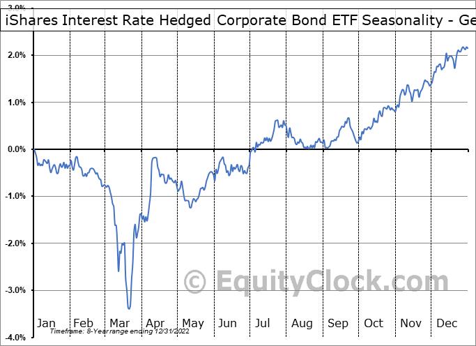 iShares Interest Rate Hedged Corporate Bond ETF (AMEX:LQDH) Seasonality