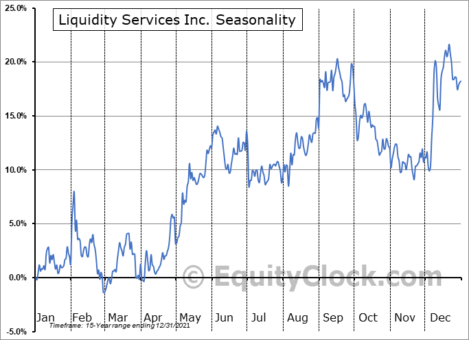 Liquidity Services Inc. (NASD:LQDT) Seasonal Chart