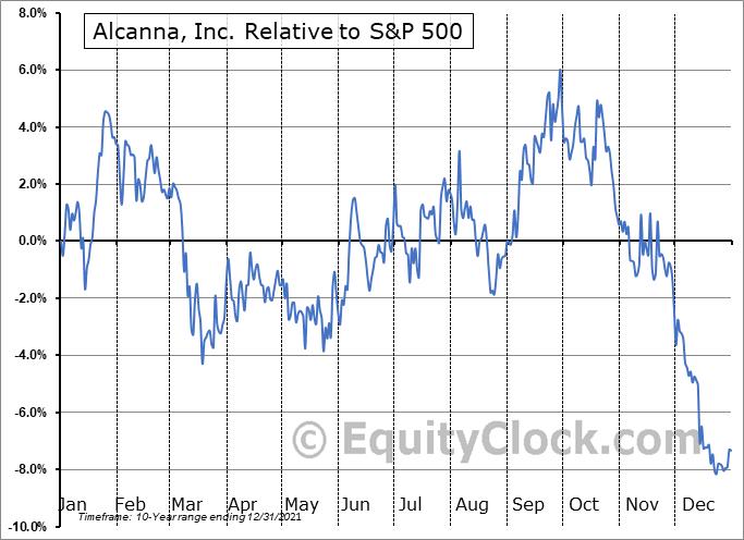 LQSIF Relative to the S&P 500