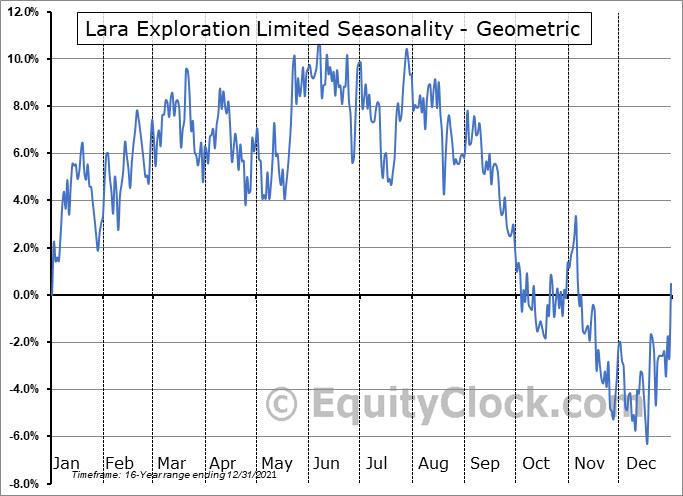 Lara Exploration Limited (TSXV:LRA.V) Seasonality