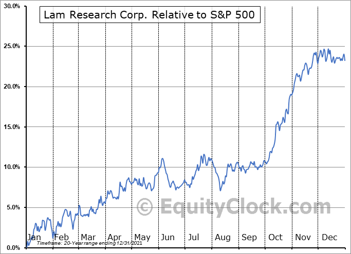 LRCX Relative to the S&P 500