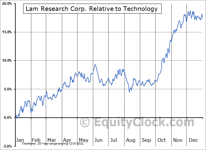 LRCX Relative to the Sector
