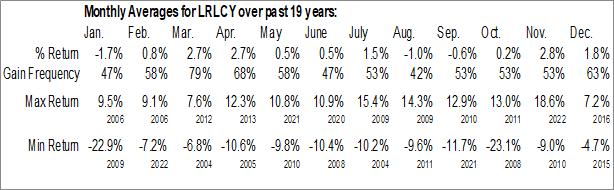 Monthly Seasonal L'Oreal SA (OTCMKT:LRLCY)