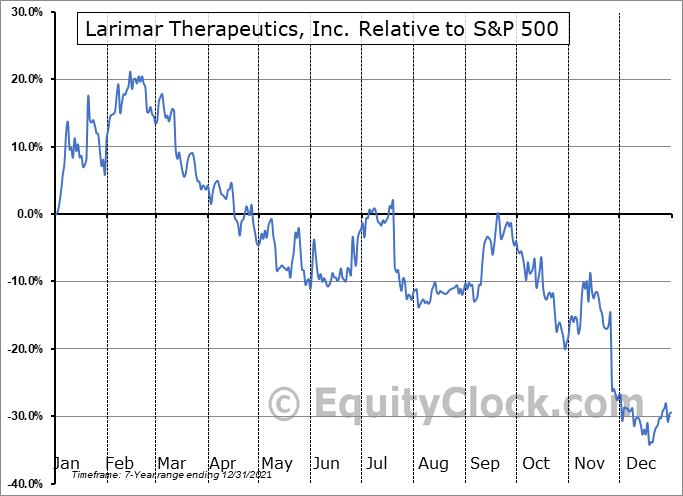 LRMR Relative to the S&P 500