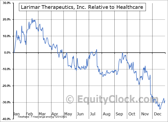 LRMR Relative to the Sector