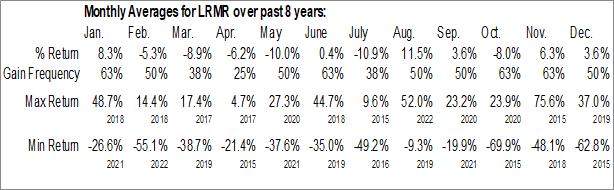 Monthly Seasonal Larimar Therapeutics, Inc. (NASD:LRMR)