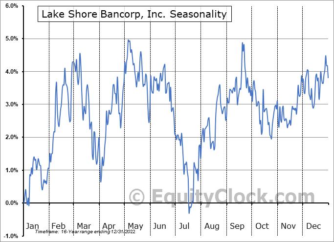 Lake Shore Bancorp, Inc. (NASD:LSBK) Seasonality