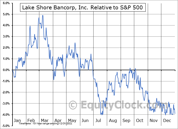 LSBK Relative to the S&P 500