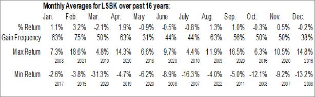 Monthly Seasonal Lake Shore Bancorp, Inc. (NASD:LSBK)